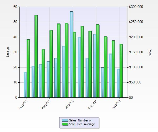 Chart - Danbury Condos